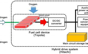 04-Toyota-is-medeontwikkelaar-van-truck-en-trein-op-waterstof